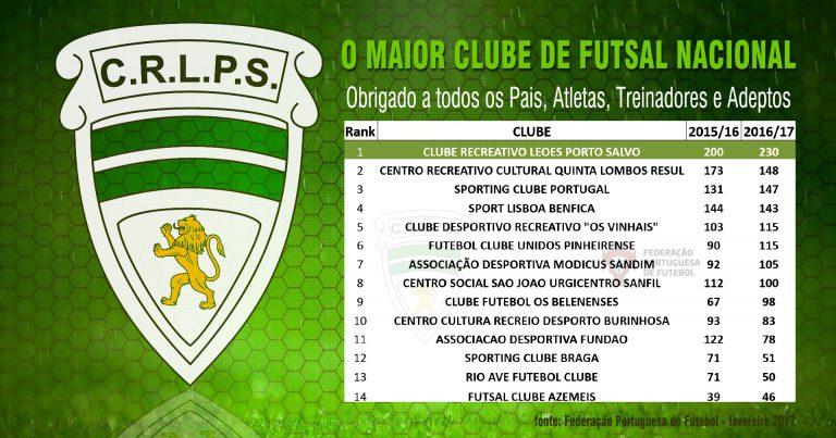 O Maior Clube de Futsal Nacional!